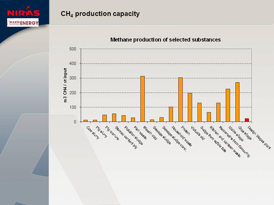 CH 4 production capacity