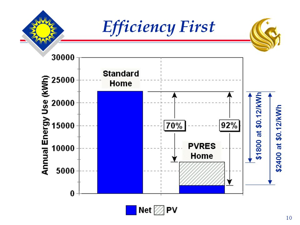 10 Efficiency First $2400 at $0.12/kWh $1800 at $0.12/kWh