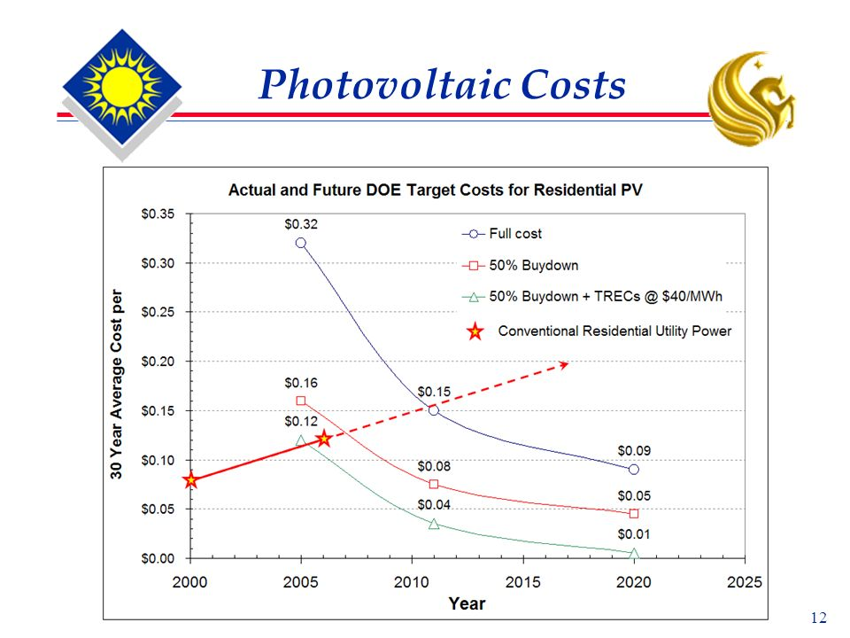 12 Photovoltaic Costs