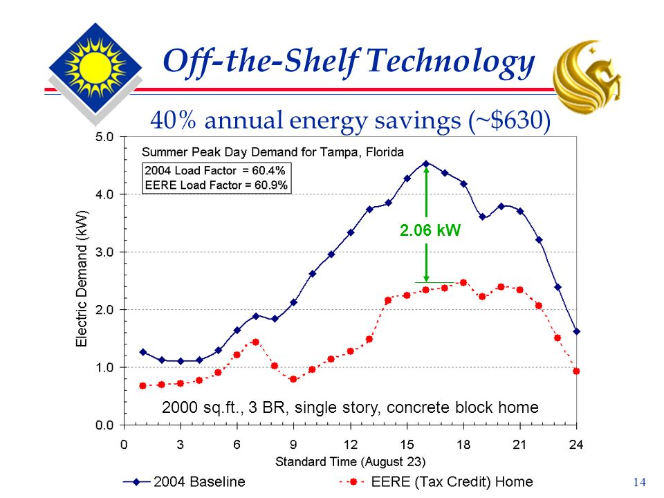 14 Off-the-Shelf Technology 40% annual energy savings (~$630) 2.06 kW 2000 sq.ft., 3 BR, single story, concrete block home