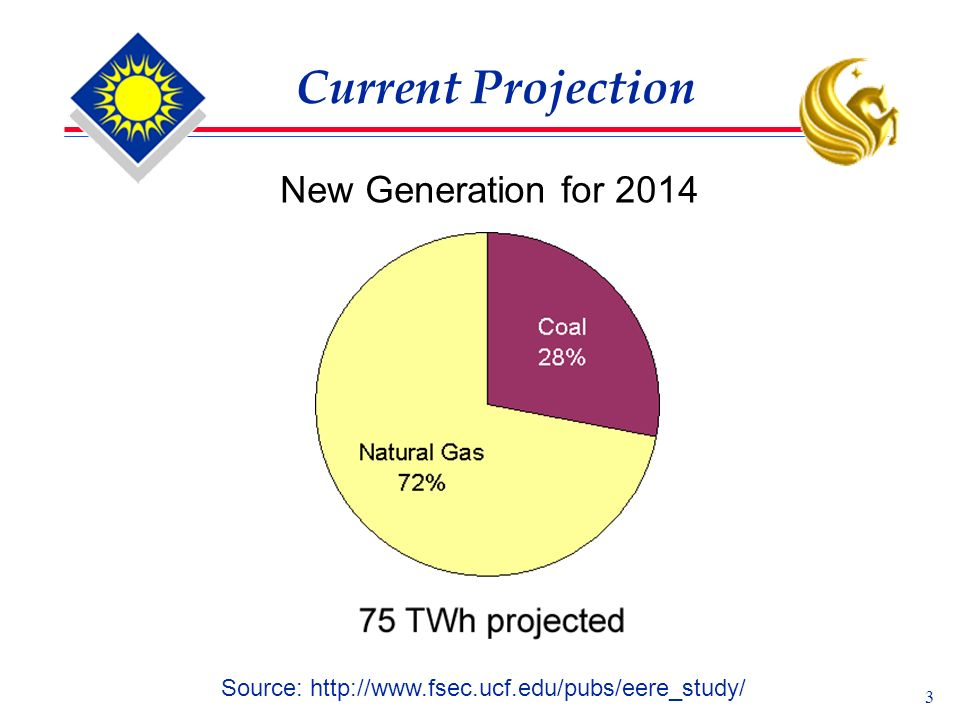 3 Current Projection New Generation for 2014 Source: