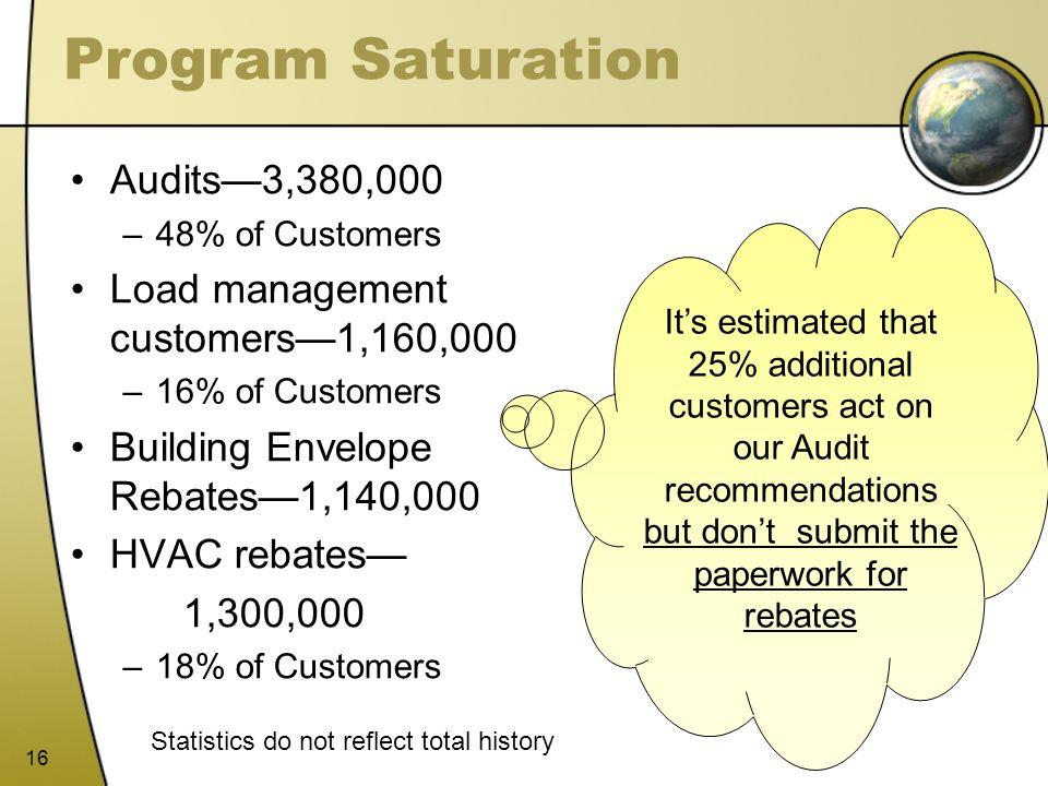 16 Program Saturation Audits3,380,000 –48% of Customers Load management customers1,160,000 –16% of Customers Building Envelope Rebates1,140,000 HVAC r