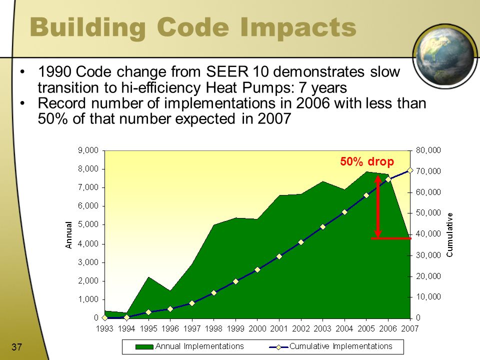 37 Building Code Impacts 1990 Code change from SEER 10 demonstrates slow transition to hi-efficiency Heat Pumps: 7 years Record number of implementati