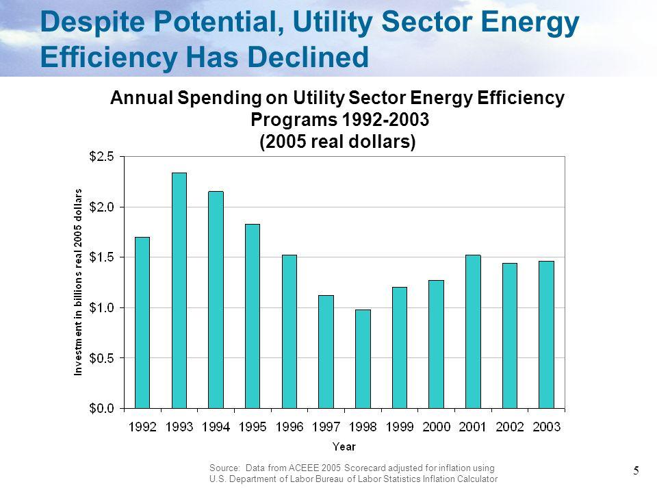 36 Programs implemented (Nevada Power/Sierra Pacific Power): ENERGY STAR Appliance rebates ENERGY STAR Lighting (CFLs and fixtures) rebates ENERGY STAR Plus Homes Program Nevada Power and Sierra Pacific Power Energy Savings: 2003: 35 GWh/yr, 16 MW 2004: 78 GWh/yr, 21 MW 2005: 93 GWh/yr, 33 MW Energy Efficiency in Nevada