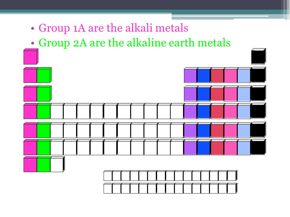 Group 1A are the alkali metals Group 2A are the alkaline earth metals