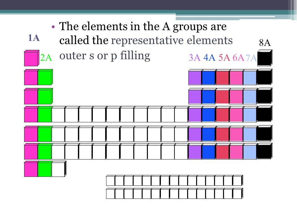 1A 2A3A4A5A6A 7A 8A The elements in the A groups are called the representative elements outer s or p filling