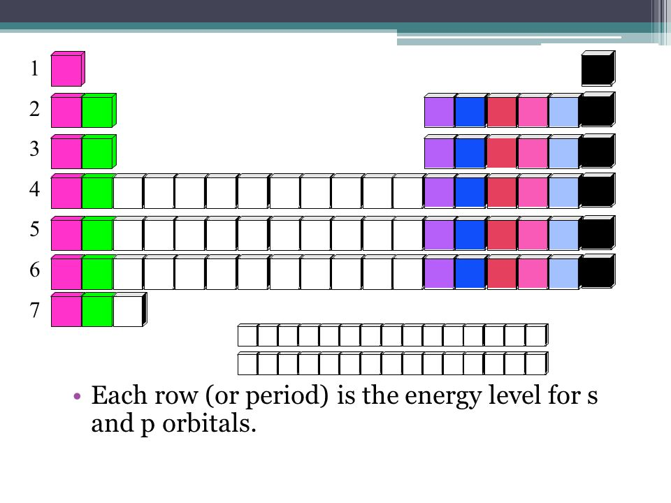 Each row (or period) is the energy level for s and p orbitals. 12345671234567