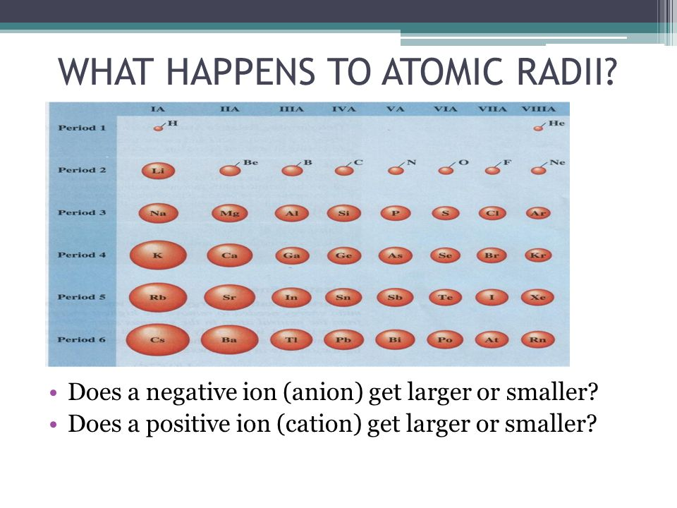 WHAT HAPPENS TO ATOMIC RADII? Does a negative ion (anion) get larger or smaller? Does a positive ion (cation) get larger or smaller?