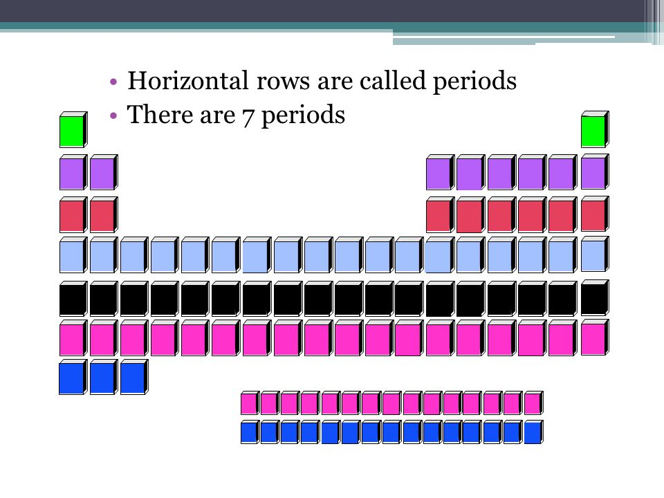 Horizontal rows are called periods There are 7 periods