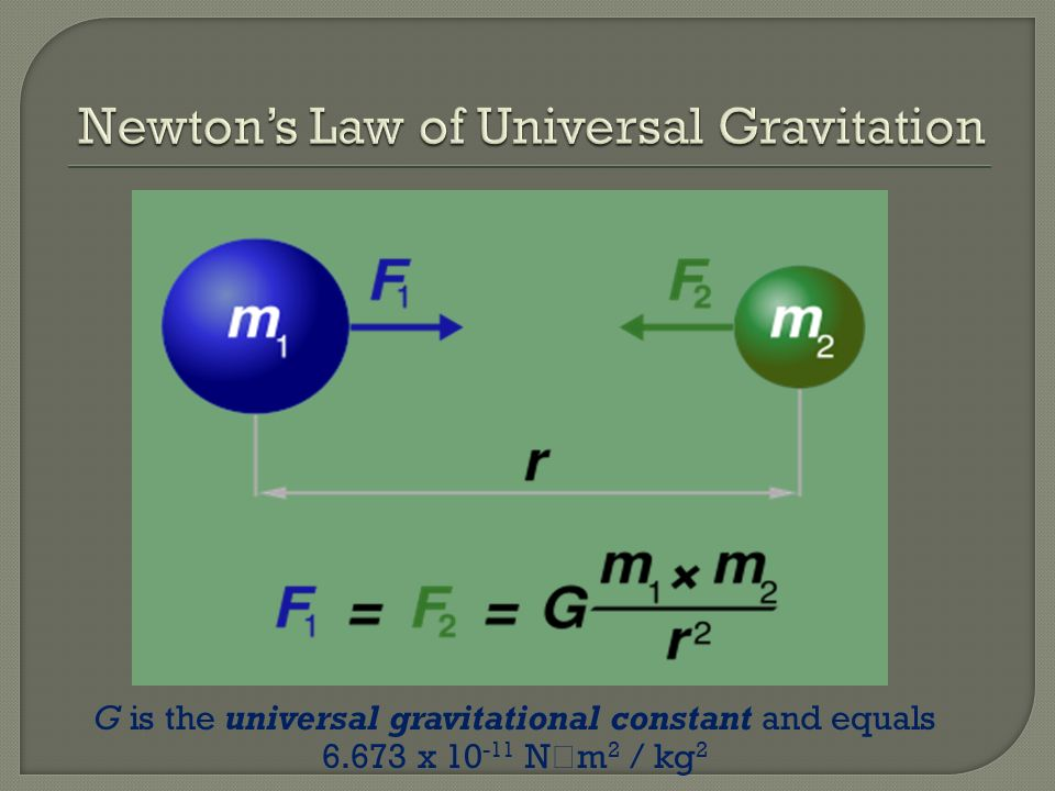 G is the universal gravitational constant and equals 6.673 x 10 -11 N m 2 / kg 2