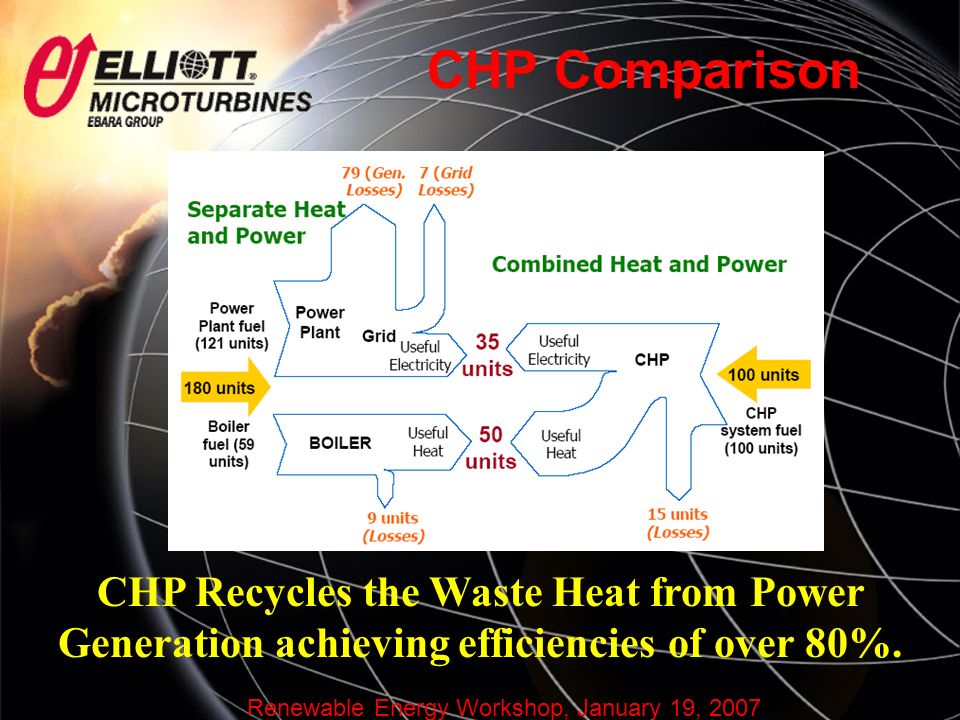 Renewable Energy Workshop, January 19, 2007 CHP Comparison CHP Recycles the Waste Heat from Power Generation achieving efficiencies of over 80%.