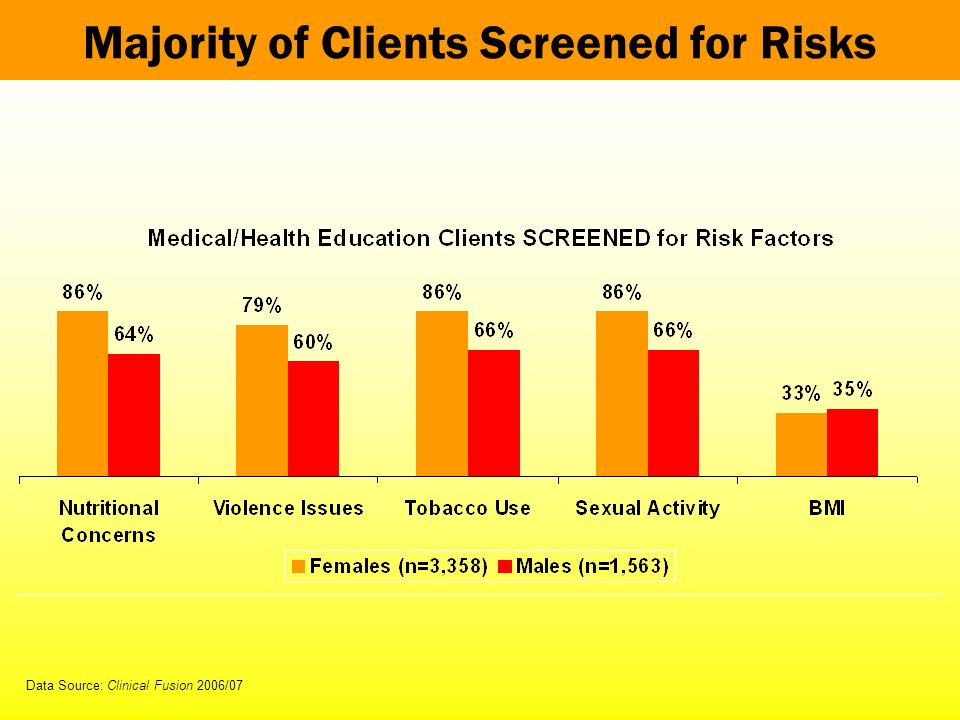 Majority of Clients Screened for Risks Data Source: Clinical Fusion 2006/07
