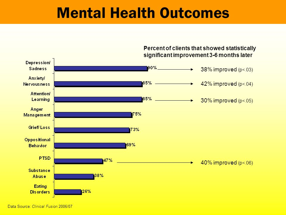 Mental Health Outcomes Data Source: Clinical Fusion 2006/07 42% improved (p<.04) Percent of clients that showed statistically significant improvement 3-6 months later 38% improved (p<.03) 30% improved (p<.05) 40% improved (p<.06)