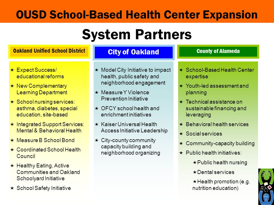 OUSD School-Based Health Center Expansion Expect Success/ educational reforms New Complementary Learning Department School nursing services: asthma, diabetes, special education, site-based Integrated Support Services: Mental & Behavioral Health Measure B School Bond Coordinated School Health Council Healthy Eating, Active Communities and Oakland Schoolyard Initiative School Safety Initiative Model City Initiative to impact health, public safety and neighborhood engagement Measure Y Violence Prevention Initiative OFCY school health and enrichment initiatives Kaiser Universal Health Access Initiative Leadership City-county community capacity building and neighborhood organizing School-Based Health Center expertise Youth-led assessment and planning Technical assistance on sustainable financing and leveraging Behavioral health services Social services Community-capacity building Public health initiatives: Public health nursing Dental services Health promotion (e.g.