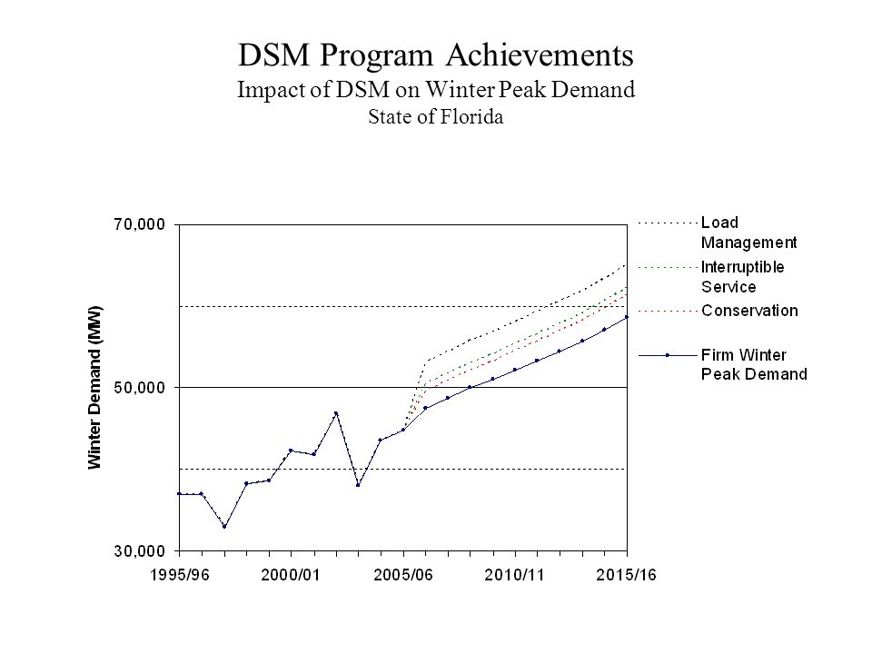 DSM Program Achievements Impact of DSM on Winter Peak Demand State of Florida