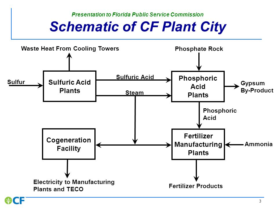 2 Presentation to Florida Public Service Commission Examples of Current Energy Efficiency at CF Plant City Cogeneration using waste heat from sulfuric acid production Reduced natural gas consumption approximately 1 million therms per year using steam
