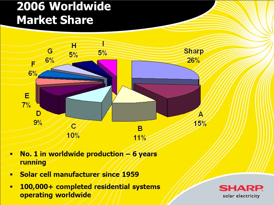 2006 Worldwide Market Share No. 1 in worldwide production – 6 years running Solar cell manufacturer since 1959 100,000+ completed residential systems