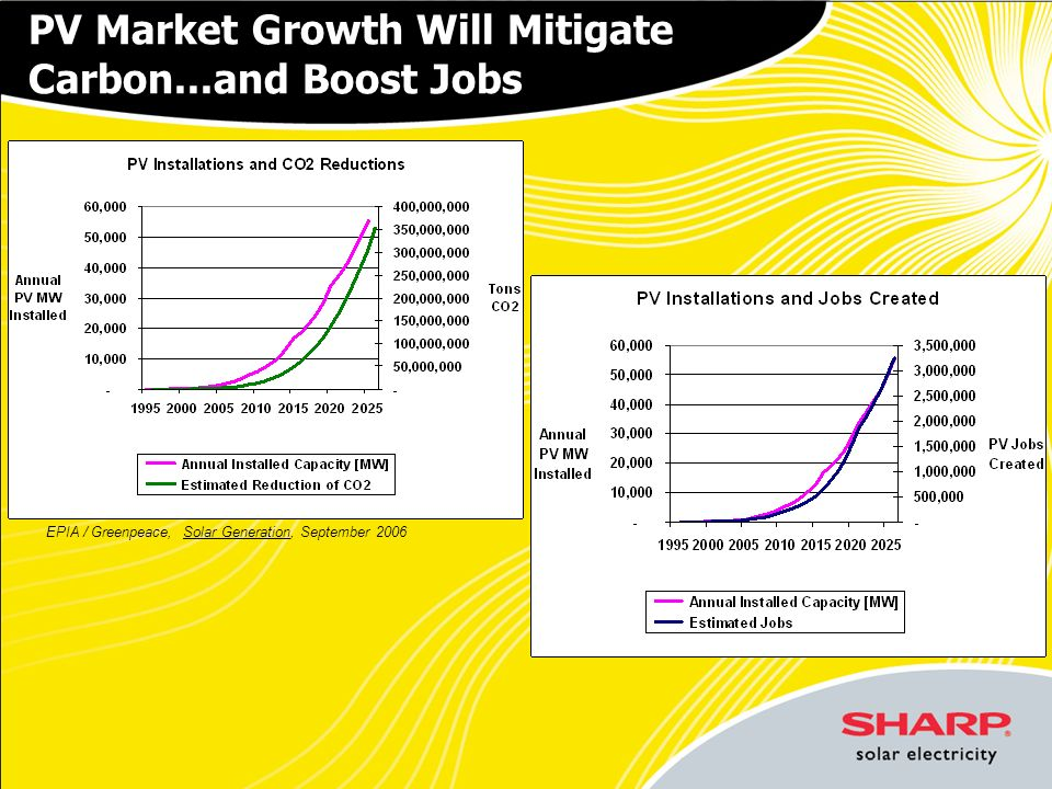 PV Market Growth Will Mitigate Carbon...and Boost Jobs EPIA / Greenpeace, Solar Generation, September 2006