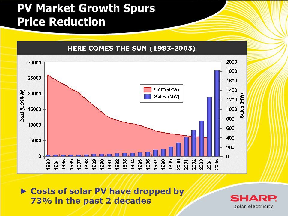 PV Market Growth Spurs Price Reduction Costs of solar PV have dropped by 73% in the past 2 decades