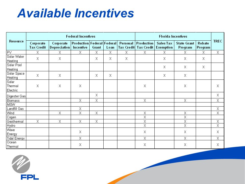 Available Incentives