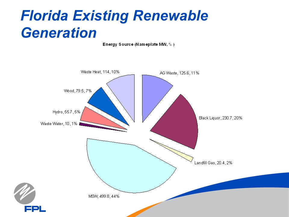 Florida Existing Renewable Generation