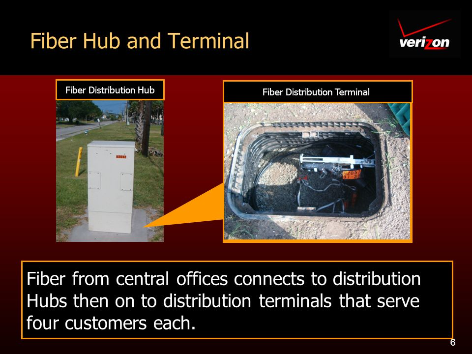 6 Fiber Hub and Terminal Fiber from central offices connects to distribution Hubs then on to distribution terminals that serve four customers each.