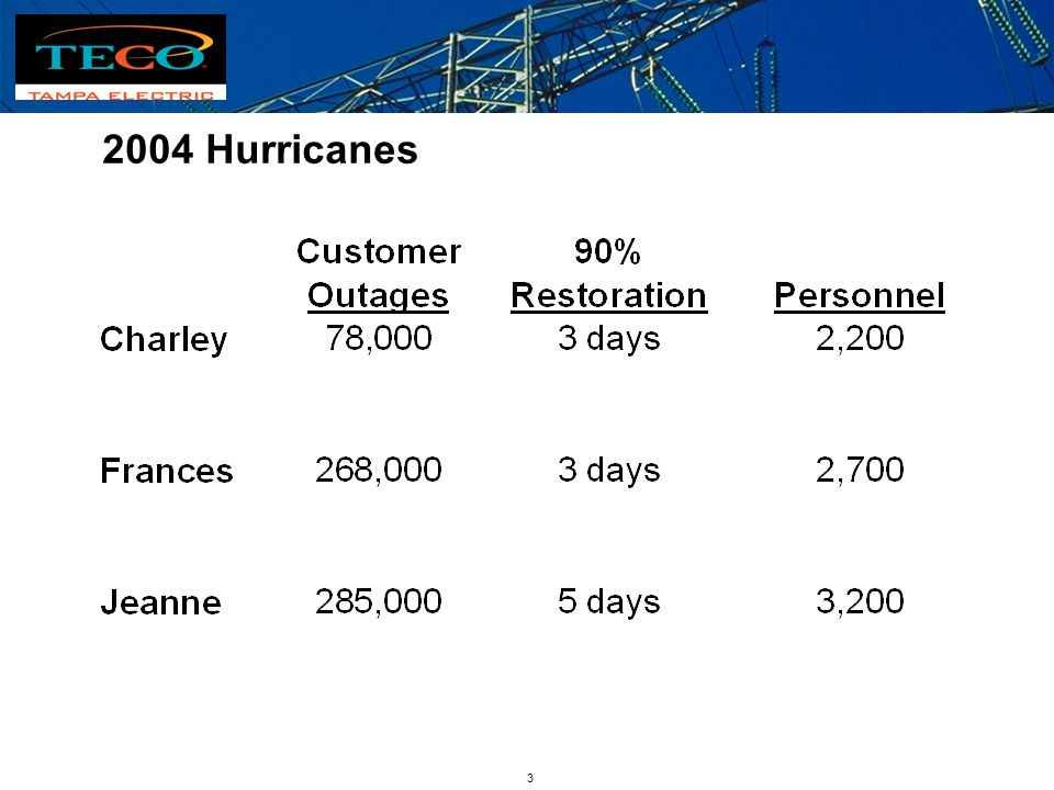 2 Hurricanes experienced in 2004 Hurricane Tracks Charley:46-115 mph5 hours Aug. 13, 2004 Frances:46-81 mph40 hours Sept. 5, 2004 Ivan126-158 mph00 ho