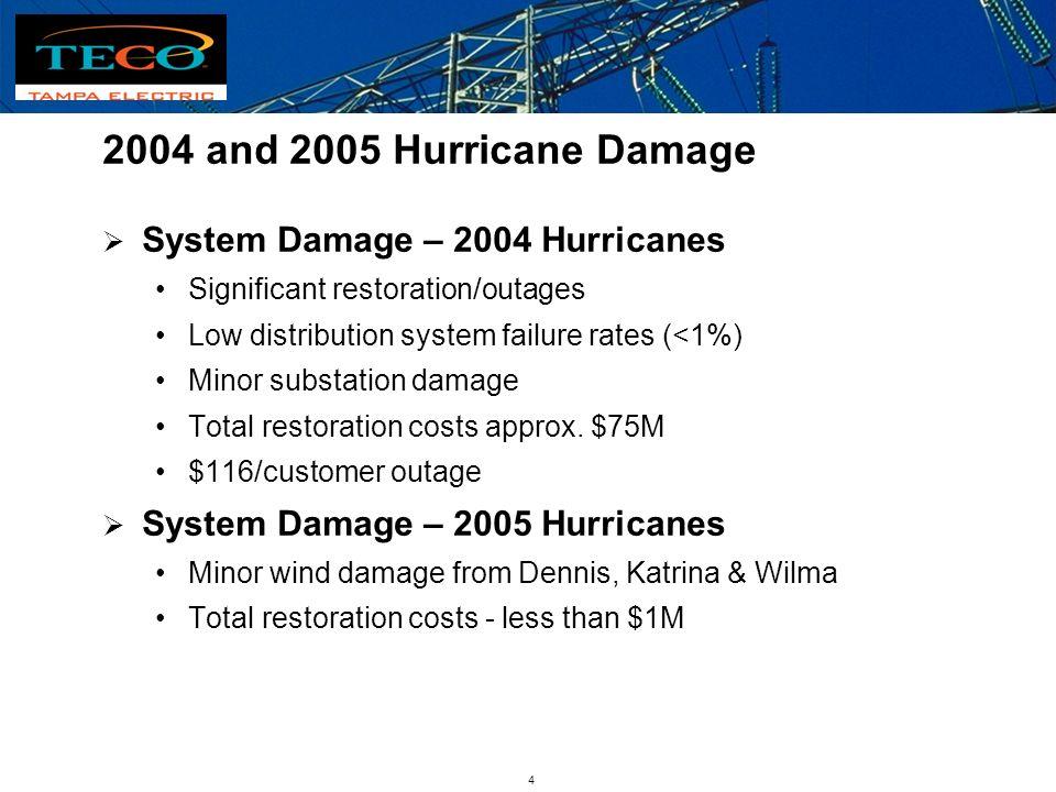 3 2004 Hurricanes