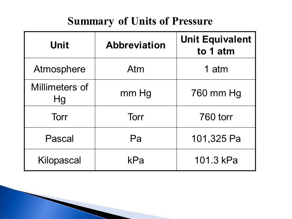UnitAbbreviation Unit Equivalent to 1 atm AtmosphereAtm1 atm Millimeters of Hg mm Hg760 mm Hg Torr 760 torr PascalPa101,325 Pa KilopascalkPa101.3 kPa