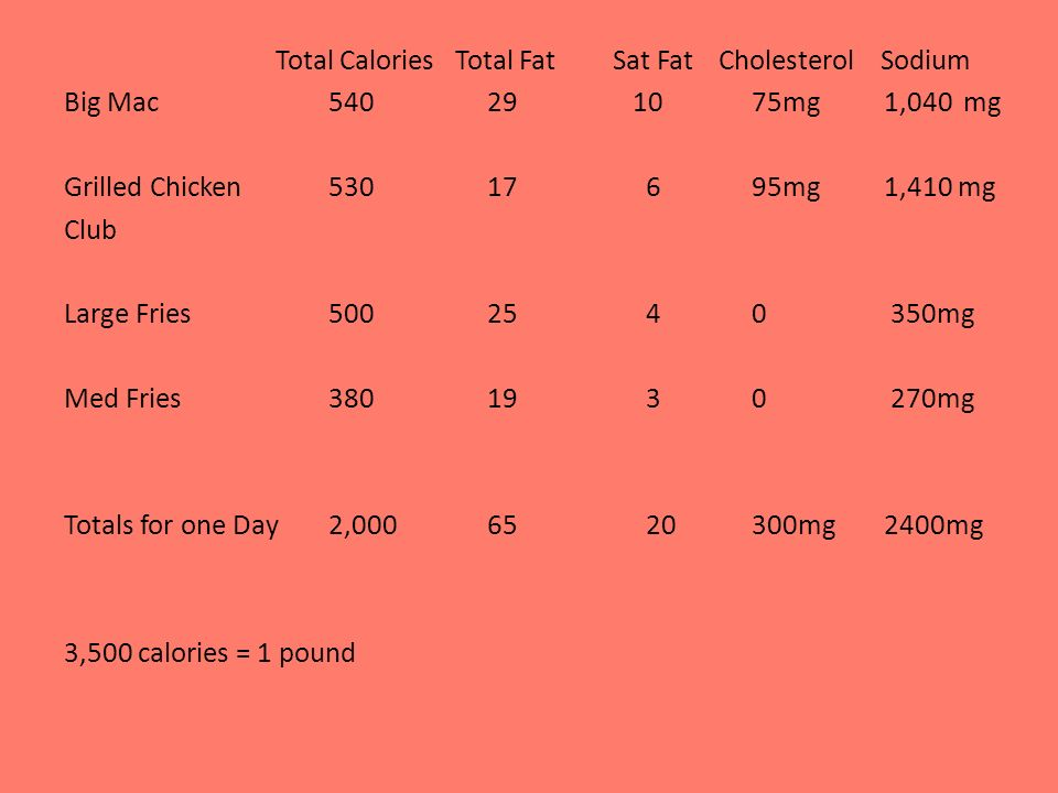 Total Calories Total Fat Sat Fat Cholesterol Sodium Big Mac54029 1075mg 1,040mg Grilled Chicken53017695mg 1,410 mg Club Large Fries5002540 350mg Med Fries3801930 270mg Totals for one Day2,0006520300mg 2400mg 3,500 calories = 1 pound