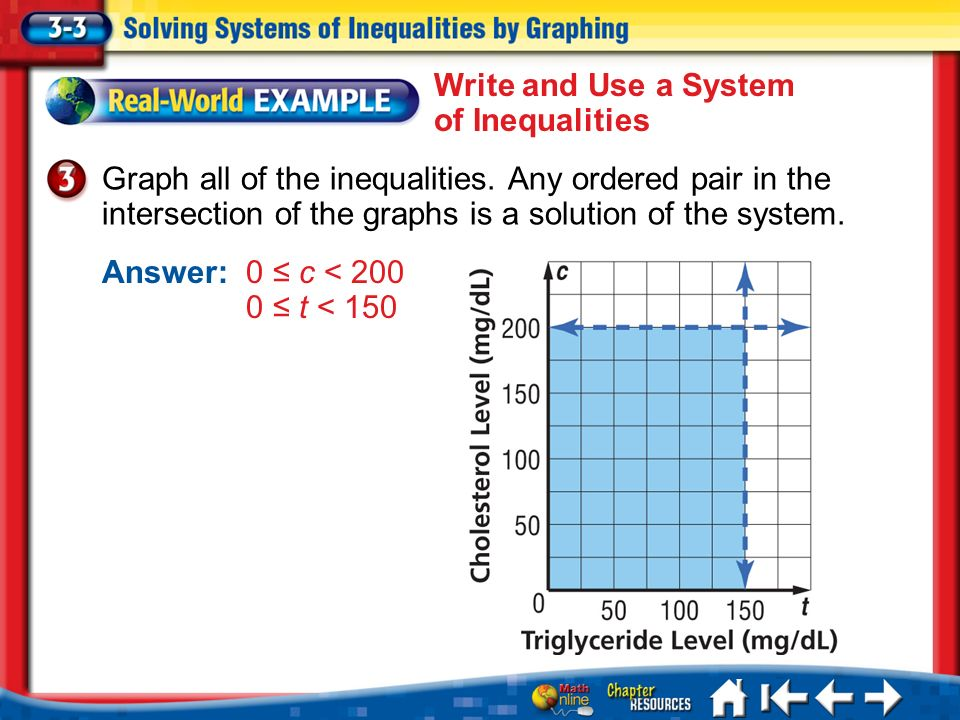 Lesson 3-3 Example 3 Graph all of the inequalities. Any ordered pair in the intersection of the graphs is a solution of the system. Answer:0 c < 200 0