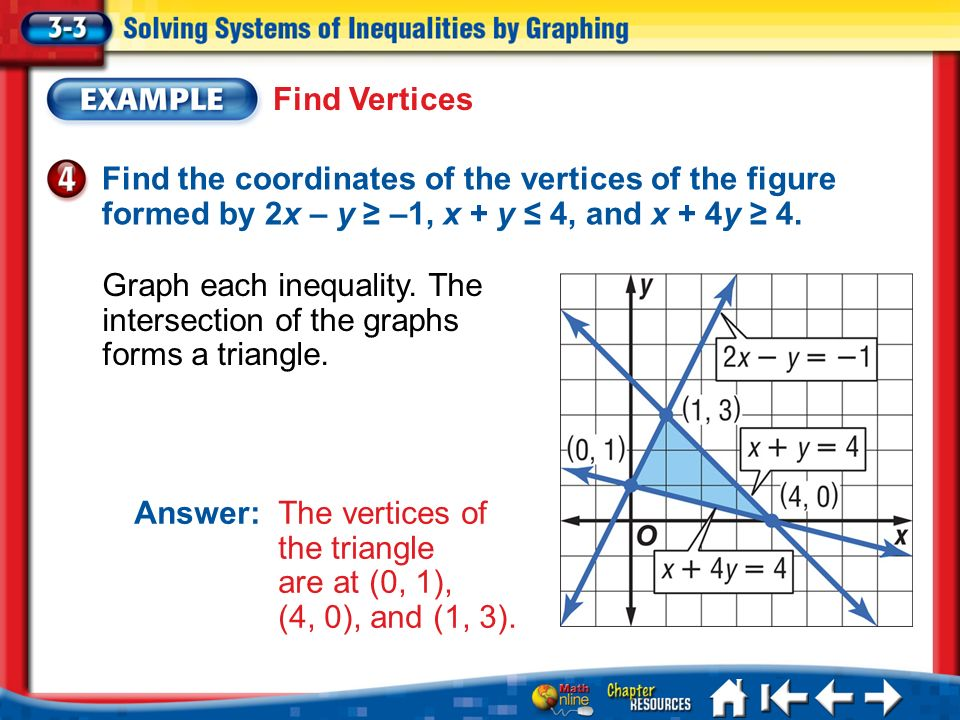 Lesson 3-3 Example 4 Find the coordinates of the vertices of the figure formed by 2x – y –1, x + y 4, and x + 4y 4. Find Vertices Graph each inequalit