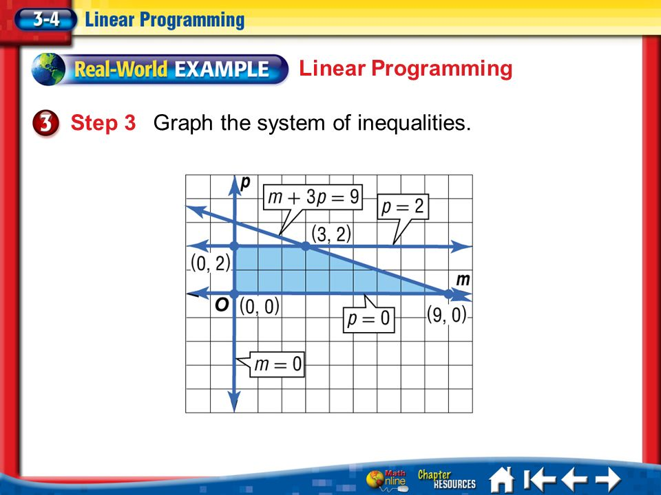 Lesson 3-4 Example 3 Linear Programming Step 3Graph the system of inequalities.