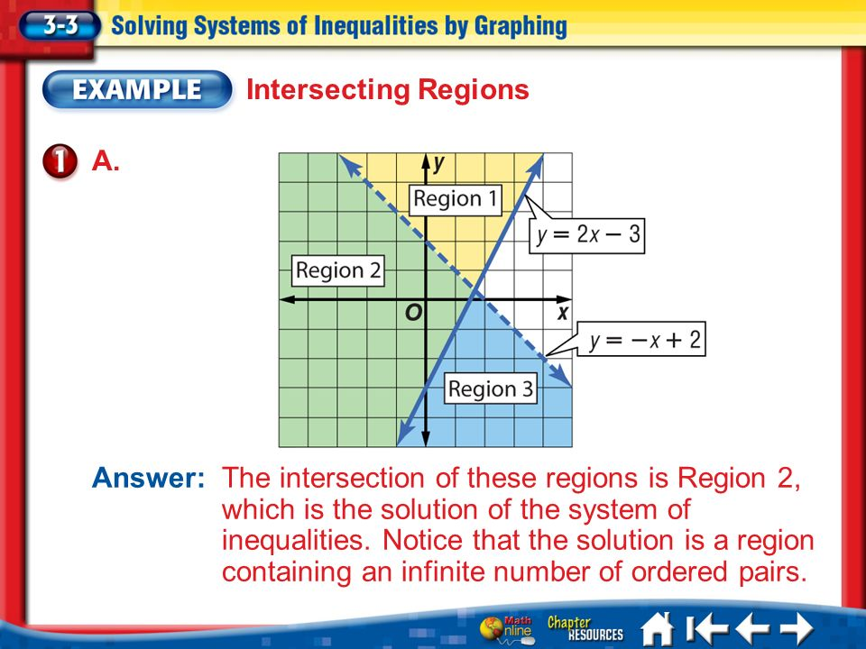 Lesson 3-3 Example 1 Intersecting Regions Answer: The intersection of these regions is Region 2, which is the solution of the system of inequalities.