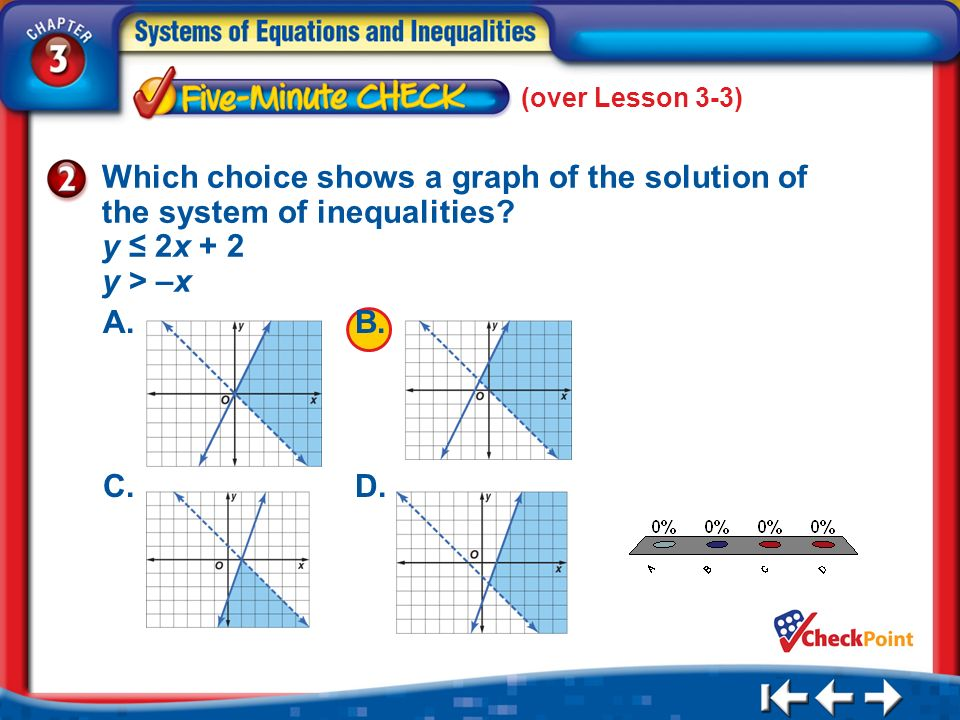 1.A 2.B 3.C 4.D 5 Min 4-2 (over Lesson 3-3) Which choice shows a graph of the solution of the system of inequalities? y 2x + 2 y > –x A.B. C.D.