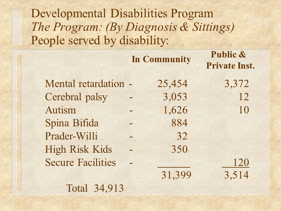 In Community Mental retardation - 25,454 3,372 Cerebral palsy- 3,053 12 Autism- 1,626 10 Spina Bifida- 884 Prader-Willi- 32 High Risk Kids- 350 Secure Facilities- 120 31,399 3,514 Total 34,913 Public & Private Inst.