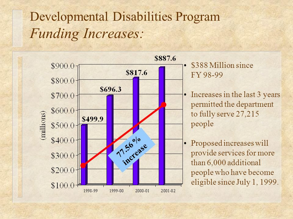 $388 Million since FY 98-99 Increases in the last 3 years permitted the department to fully serve 27,215 people Proposed increases will provide services for more than 6,000 additional people who have become eligible since July 1, 1999.