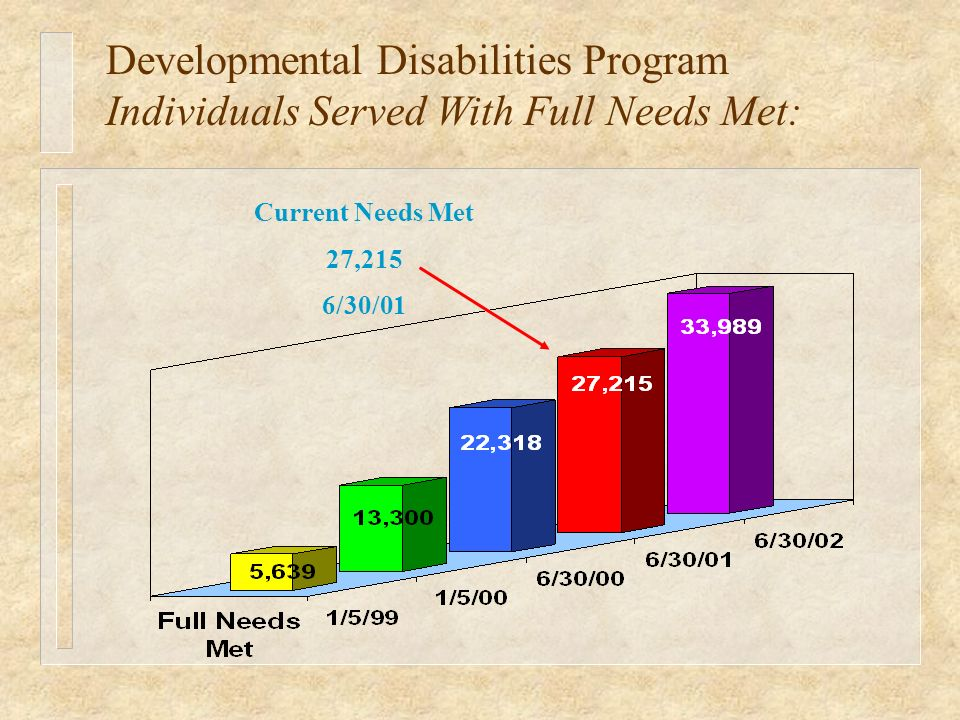 Current Needs Met 27,215 6/30/01 Developmental Disabilities Program Individuals Served With Full Needs Met:
