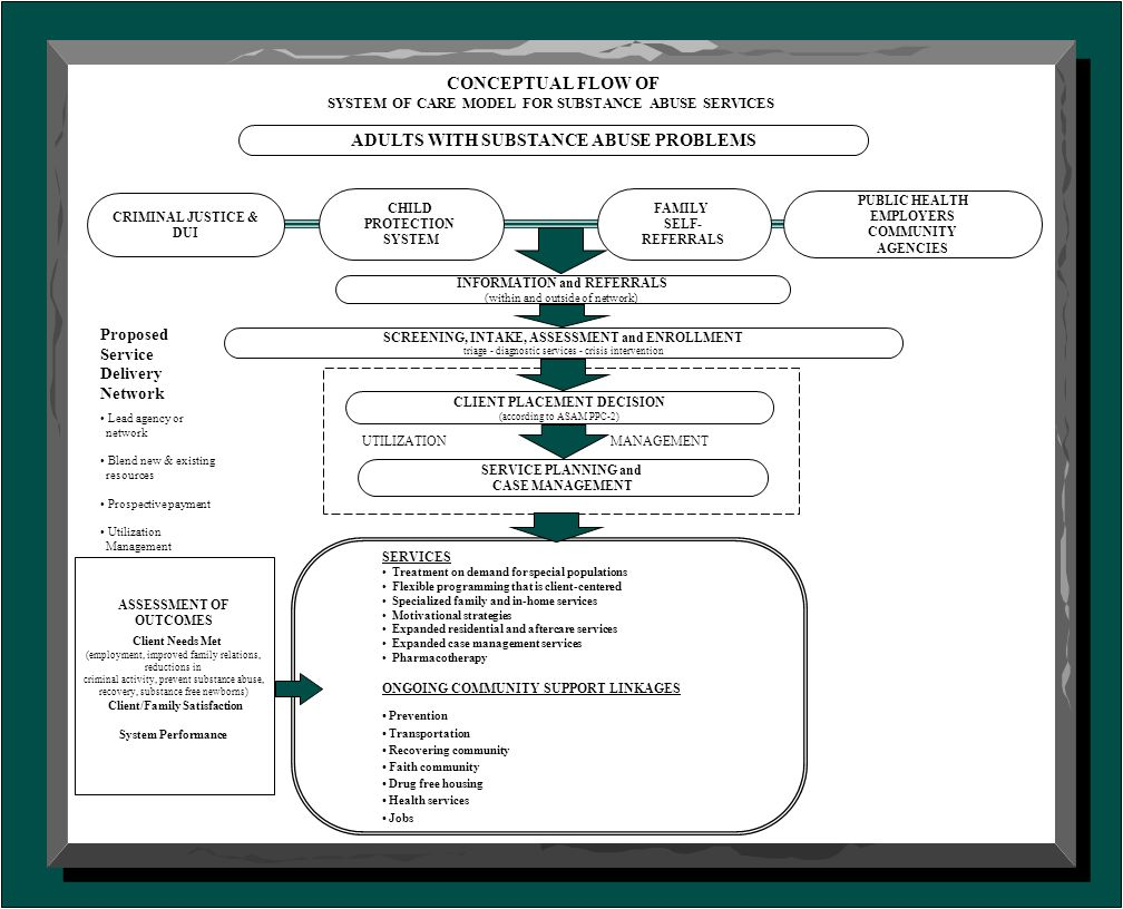CONCEPTUAL FLOW OF SYSTEM OF CARE MODEL FOR SUBSTANCE ABUSE SERVICES CHILD PROTECTION SYSTEM FAMILY SELF- REFERRALS PUBLIC HEALTH EMPLOYERS COMMUNITY AGENCIES ADULTS WITH SUBSTANCE ABUSE PROBLEMS CRIMINAL JUSTICE & DUI SERVICE PLANNING and CASE MANAGEMENT ASSESSMENT OF OUTCOMES Client Needs Met (employment, improved family relations, reductions in criminal activity, prevent substance abuse, recovery, substance free newborns) Client/Family Satisfaction System Performance INFORMATION and REFERRALS (within and outside of network) SCREENING, INTAKE, ASSESSMENT and ENROLLMENT triage - diagnostic services - crisis intervention Proposed Service Delivery Network Lead agency or network Blend new & existing resources Prospective payment Utilization Management UTILIZATION MANAGEMENT CLIENT PLACEMENT DECISION (according to ASAM PPC-2) SERVICES Treatment on demand for special populations Flexible programming that is client-centered Specialized family and in-home services Motivational strategies Expanded residential and aftercare services Expanded case management services Pharmacotherapy ONGOING COMMUNITY SUPPORT LINKAGES Prevention Transportation Recovering community Faith community Drug free housing Health services Jobs