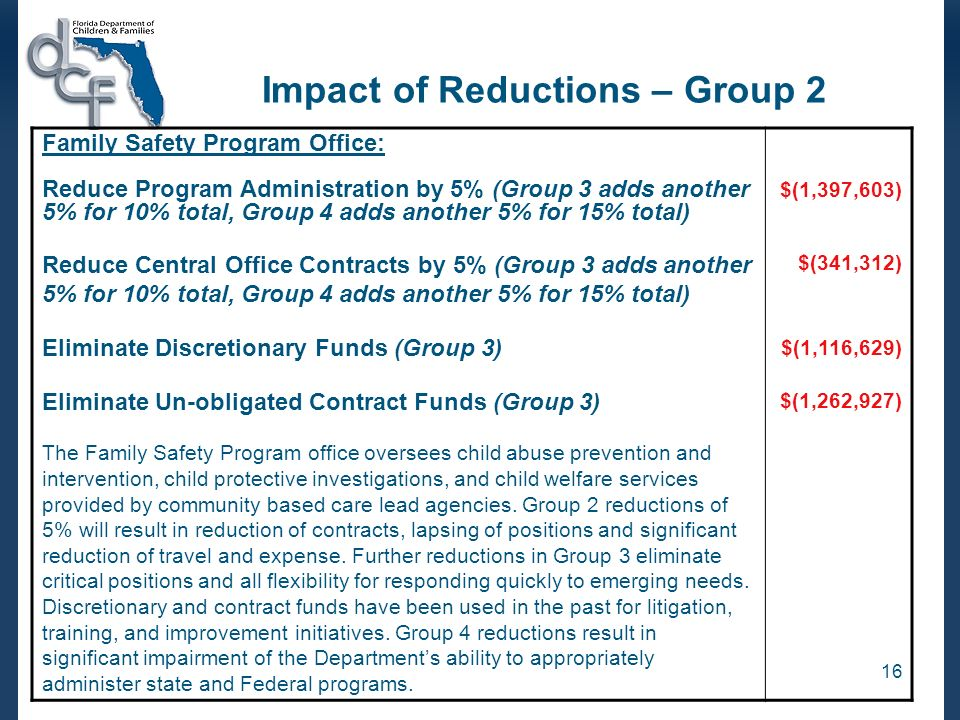 16 Impact of Reductions – Group 2 Family Safety Program Office: Reduce Program Administration by 5% (Group 3 adds another 5% for 10% total, Group 4 adds another 5% for 15% total) Reduce Central Office Contracts by 5% (Group 3 adds another 5% for 10% total, Group 4 adds another 5% for 15% total) Eliminate Discretionary Funds (Group 3) Eliminate Un-obligated Contract Funds (Group 3) The Family Safety Program office oversees child abuse prevention and intervention, child protective investigations, and child welfare services provided by community based care lead agencies.