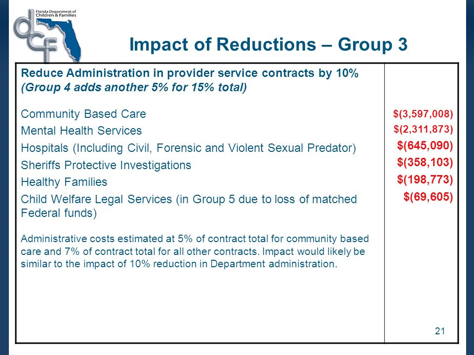 21 Impact of Reductions – Group 3 Reduce Administration in provider service contracts by 10% (Group 4 adds another 5% for 15% total) Community Based Care Mental Health Services Hospitals (Including Civil, Forensic and Violent Sexual Predator) Sheriffs Protective Investigations Healthy Families Child Welfare Legal Services (in Group 5 due to loss of matched Federal funds) Administrative costs estimated at 5% of contract total for community based care and 7% of contract total for all other contracts.