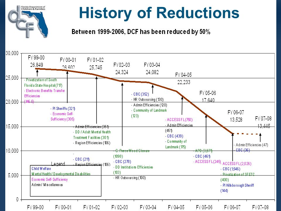 7 History of Reductions