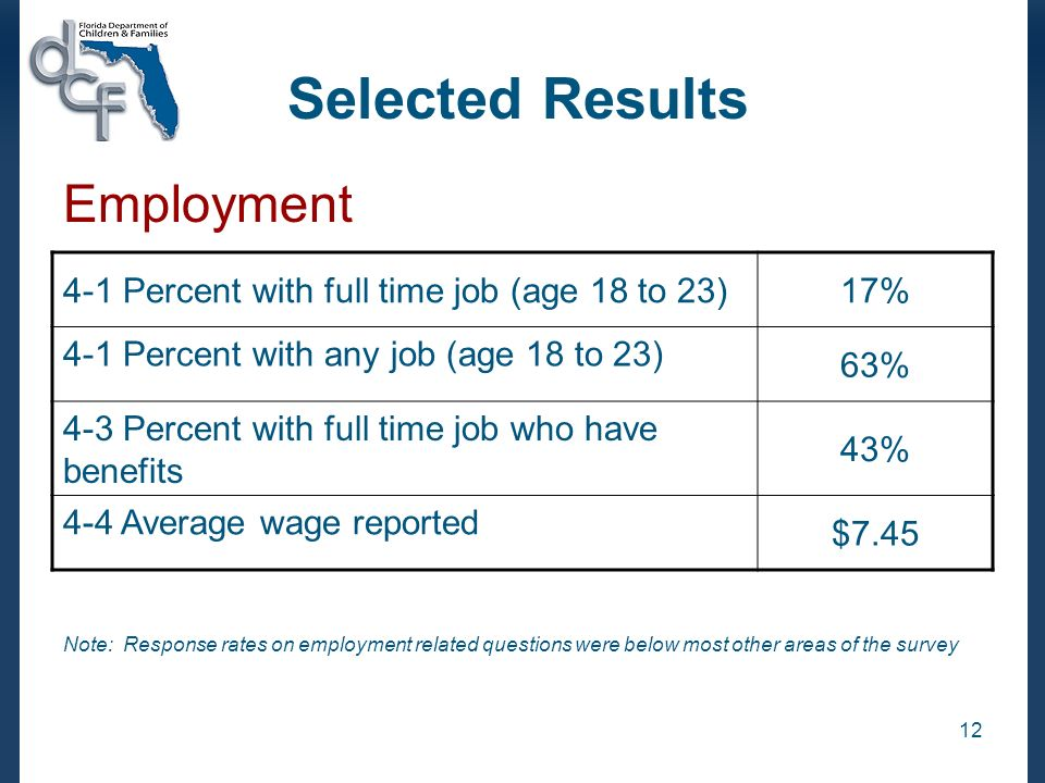12 Selected Results 4-1 Percent with full time job (age 18 to 23)17% 4-1 Percent with any job (age 18 to 23) 63% 4-3 Percent with full time job who have benefits 43% 4-4 Average wage reported $7.45 Employment Note: Response rates on employment related questions were below most other areas of the survey