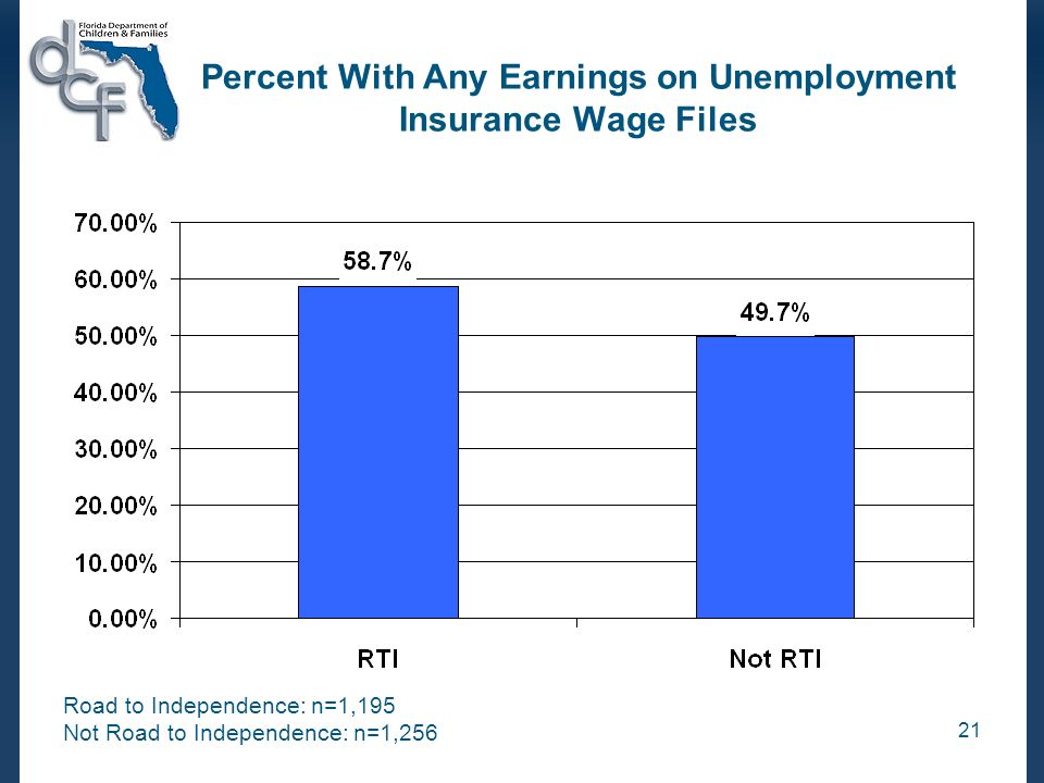 21 Percent With Any Earnings on Unemployment Insurance Wage Files Road to Independence: n=1,195 Not Road to Independence: n=1,256