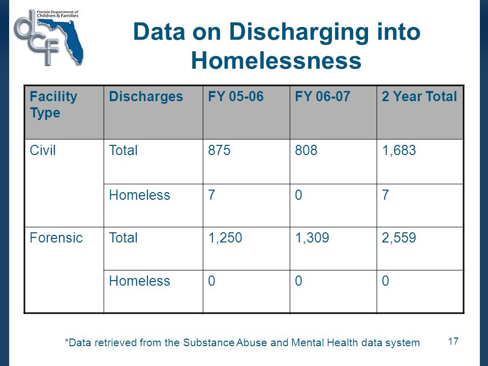 17 Data on Discharging into Homelessness Facility Type DischargesFY 05-06FY 06-072 Year Total CivilTotal8758081,683 Homeless707 ForensicTotal1,2501,30