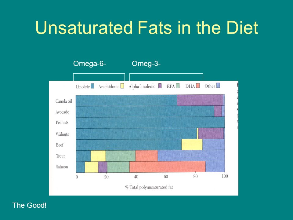 Unsaturated Fats in the Diet Omega-6-Omeg-3- The Good!