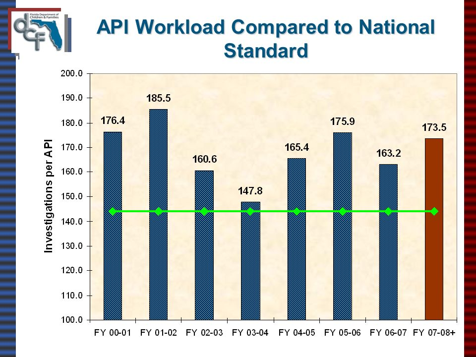 API Workload Compared to National Standard