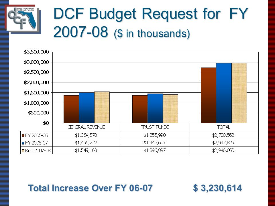 DCF Budget Request for FY 2007-08 ($ in thousands) Total Increase Over FY 06-07$ 3,230,614