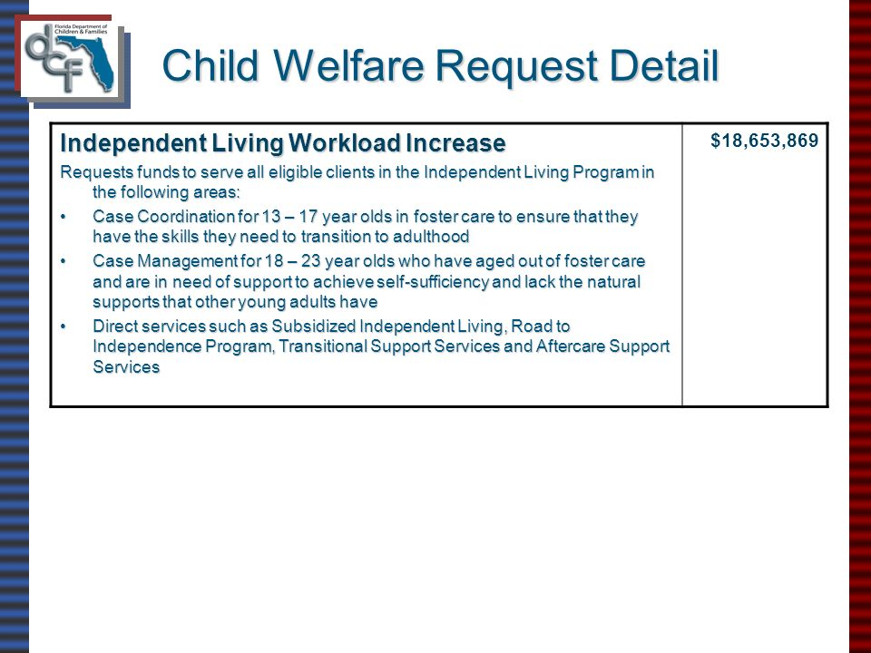 Child Welfare Request Detail Independent Living Workload Increase Requests funds to serve all eligible clients in the Independent Living Program in the following areas: Case Coordination for 13 – 17 year olds in foster care to ensure that they have the skills they need to transition to adulthoodCase Coordination for 13 – 17 year olds in foster care to ensure that they have the skills they need to transition to adulthood Case Management for 18 – 23 year olds who have aged out of foster care and are in need of support to achieve self-sufficiency and lack the natural supports that other young adults haveCase Management for 18 – 23 year olds who have aged out of foster care and are in need of support to achieve self-sufficiency and lack the natural supports that other young adults have Direct services such as Subsidized Independent Living, Road to Independence Program, Transitional Support Services and Aftercare Support ServicesDirect services such as Subsidized Independent Living, Road to Independence Program, Transitional Support Services and Aftercare Support Services $18,653,869