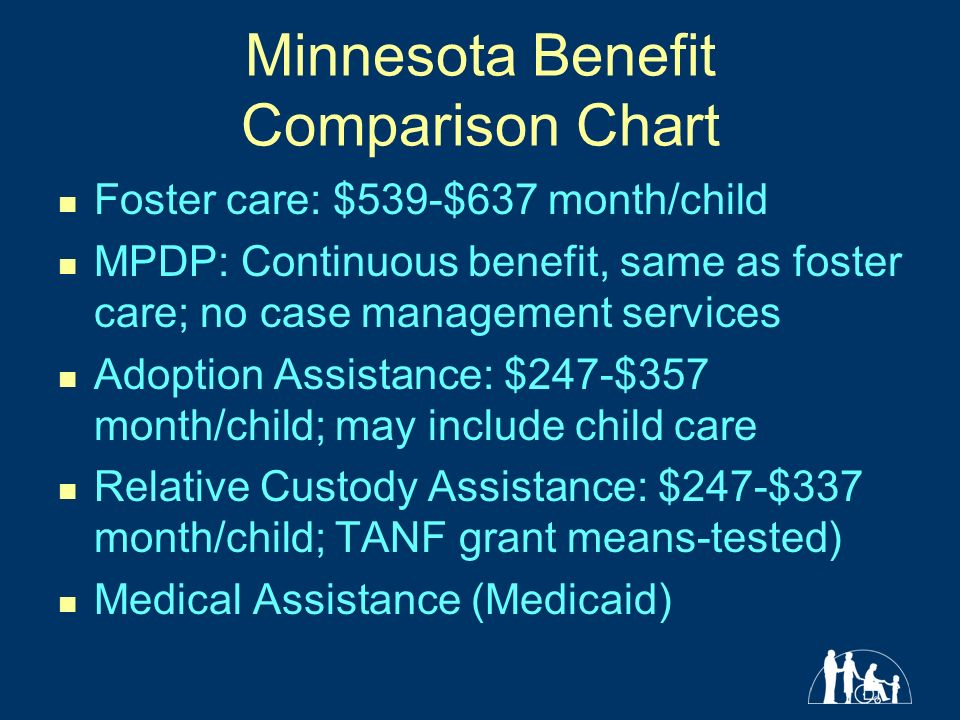 Minnesota Benefit Comparison Chart Foster care: $539-$637 month/child MPDP: Continuous benefit, same as foster care; no case management services Adoption Assistance: $247-$357 month/child; may include child care Relative Custody Assistance: $247-$337 month/child; TANF grant means-tested) Medical Assistance (Medicaid)